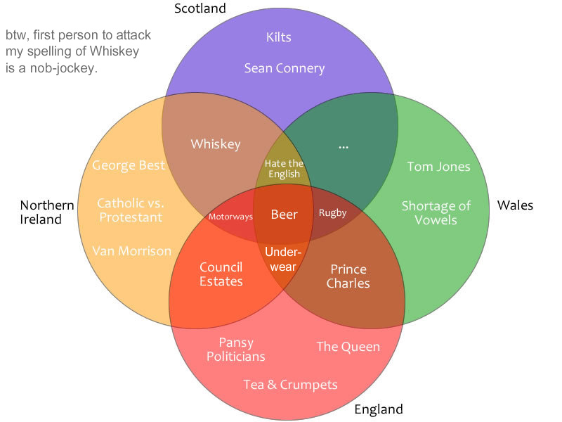 Britain Venn Diagram