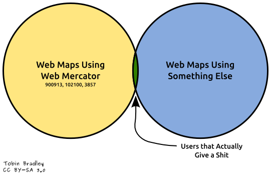 Web Maps Projections